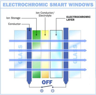 Умное стекло, Смарт стекло, Смарт Гласс, Автоматизированные оконные стекла